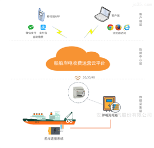 Acrelcloud-9000公共充电设备收费运营云平台(船舶岸电)