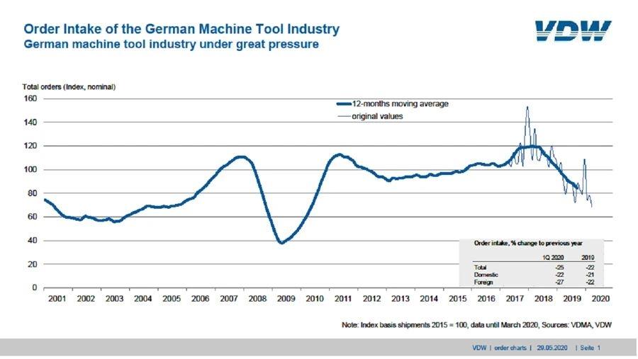 德国机床行业面临巨大压力